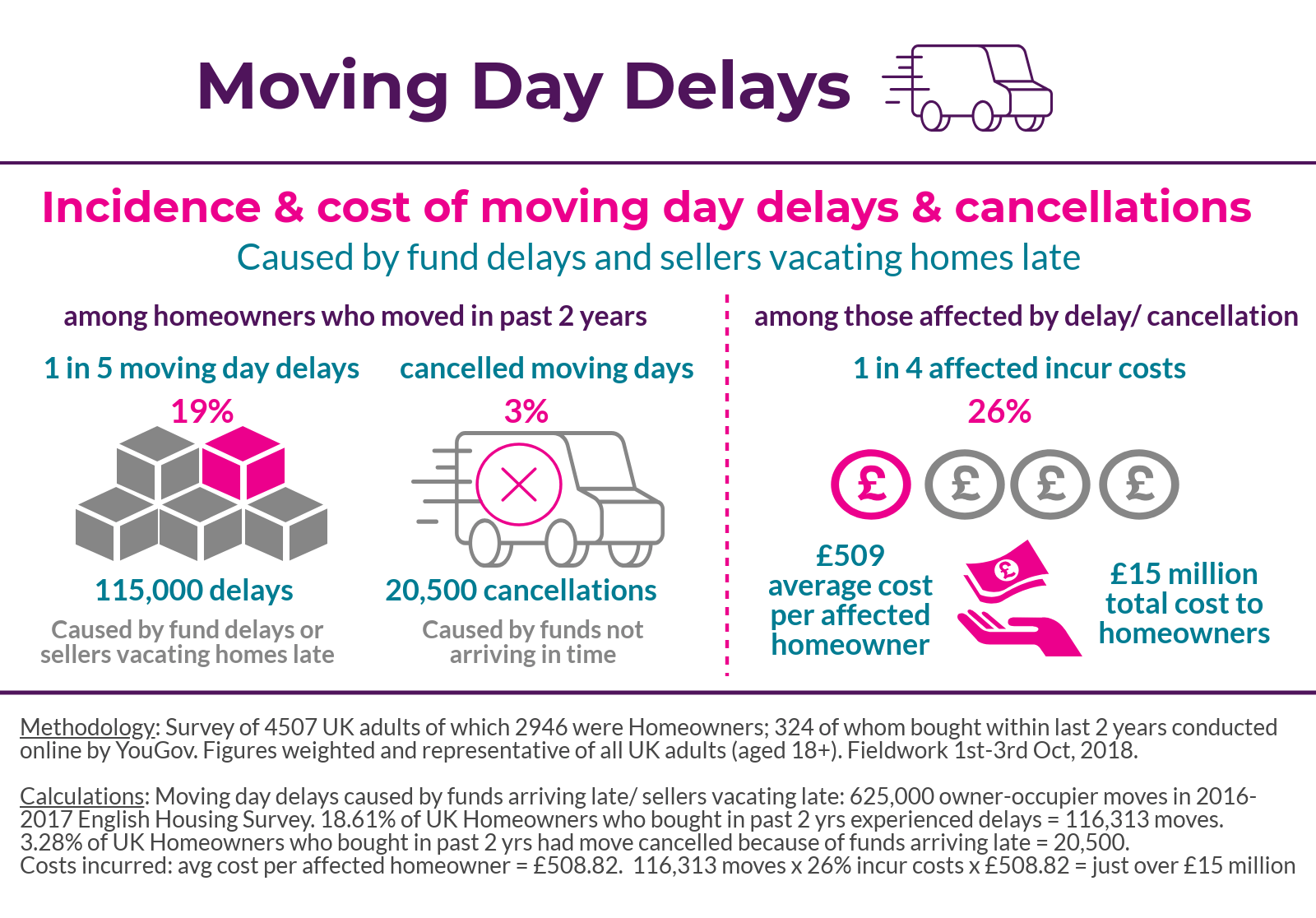 Moving day delays & cancellations