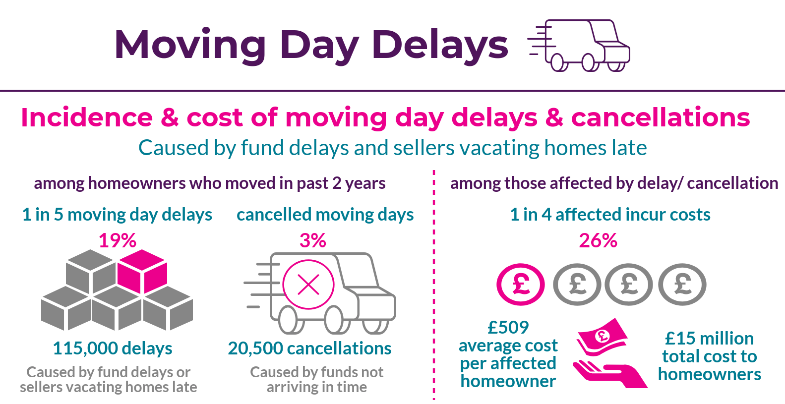 Moving Day Delays