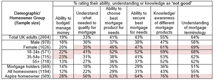 Mortgage understanding by homeowner status and demographic group