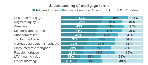 understanding of mortgage terminology
