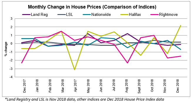 2018 Dec House Price Watch all indices comparison
