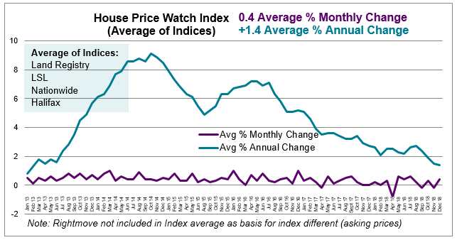 2018 Dec House Price Watch average monthly and annual change in house prices