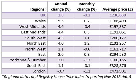 2018 Dec House Price Watch regional house prices
