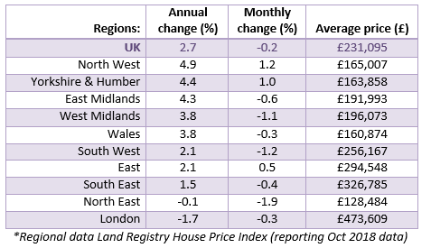 2018 Nov House Price Watch Regional House prices