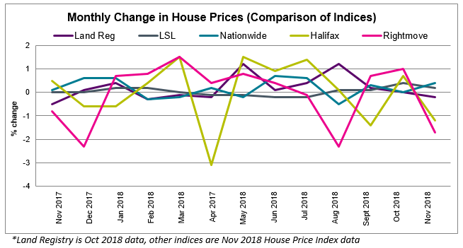 2018 Nov House Price Watch all indices comparison