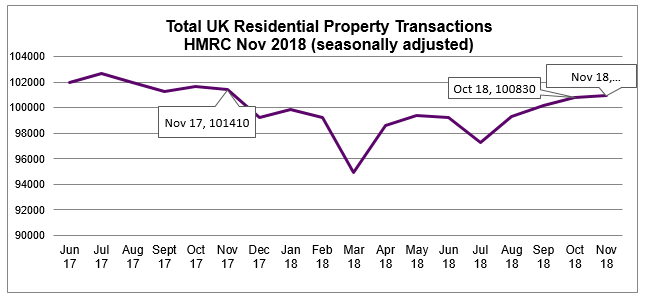 2018 Nov Residential Property Transactions