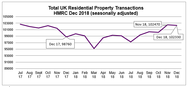 2018 Dec Residential Property Transactions