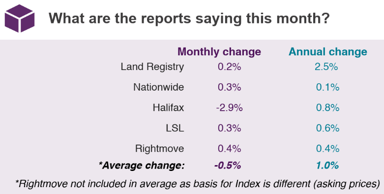 2019 House Price Watch summary of indices