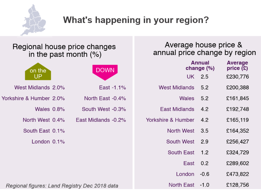 2019 House Price Watch Regional