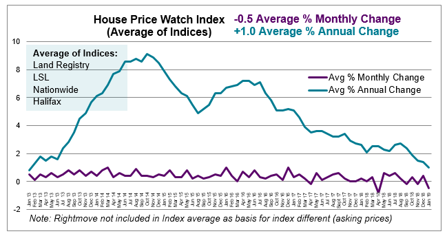 2019 Jan House Price Watch average monthly and annual change in house prices