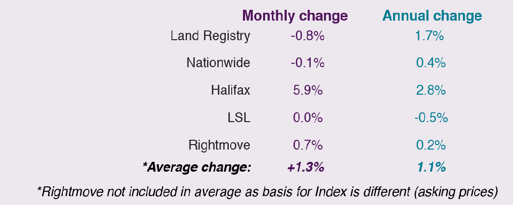 2019 Feb house price watch comparison of indices