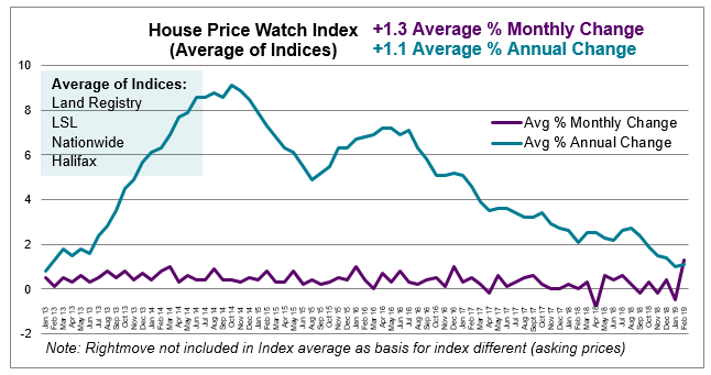 2019 Feb House Price Watch avg monthly and annual house price change