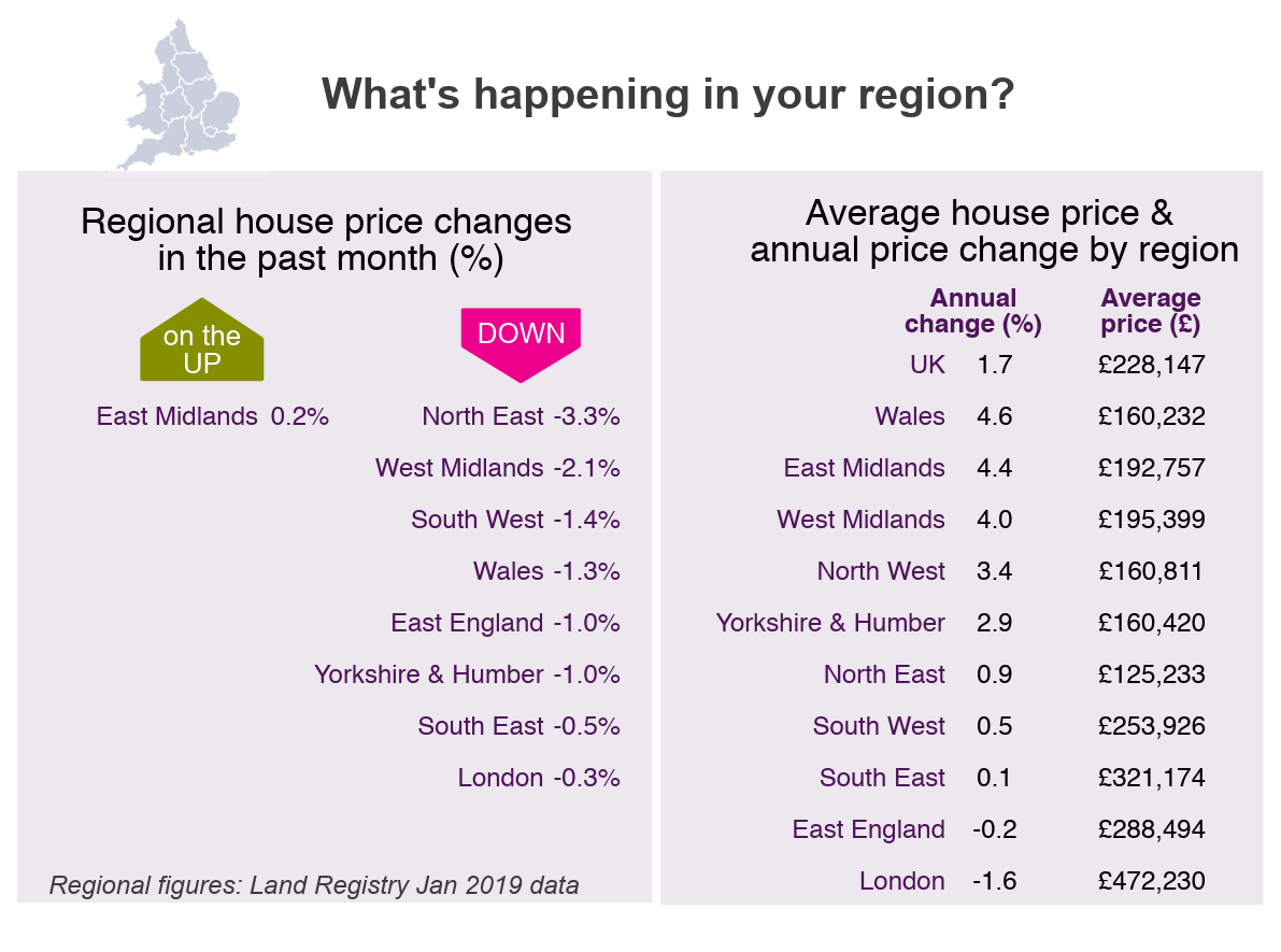 2019 Feb House Price Watch regional house prices