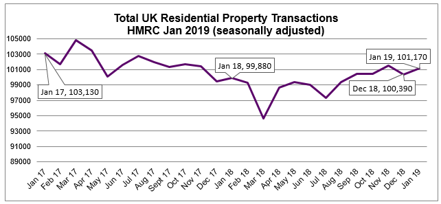 Jan 2019 Residential Property transactions