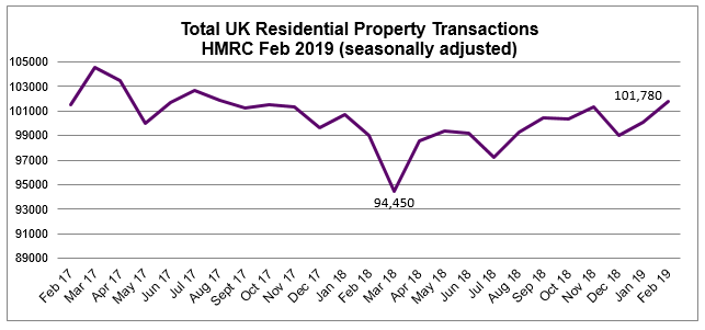 2019 Feb Residential Property transactions