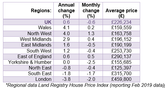 March 2019 House price watch regional house prices