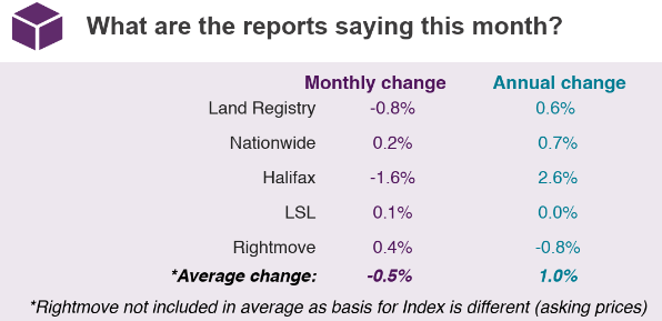 2019 March House Price Watch comparison of indices