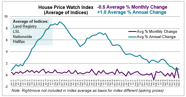 March 2019 House Price Watch average monthly and annual house price change