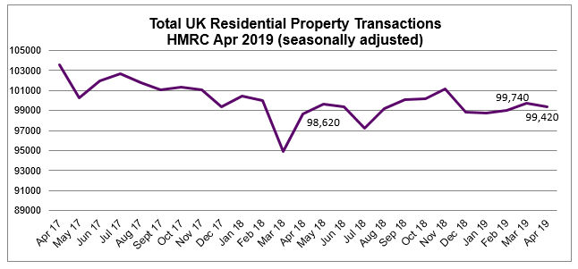 2019 Apr residential property transactions