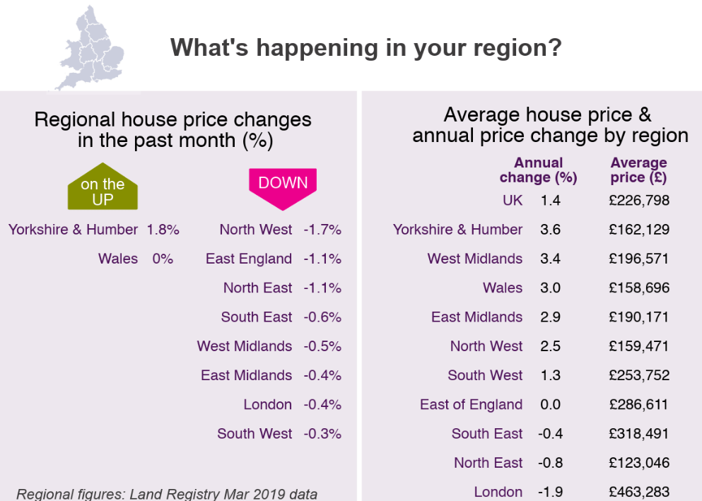 2019 Apr regional house prices