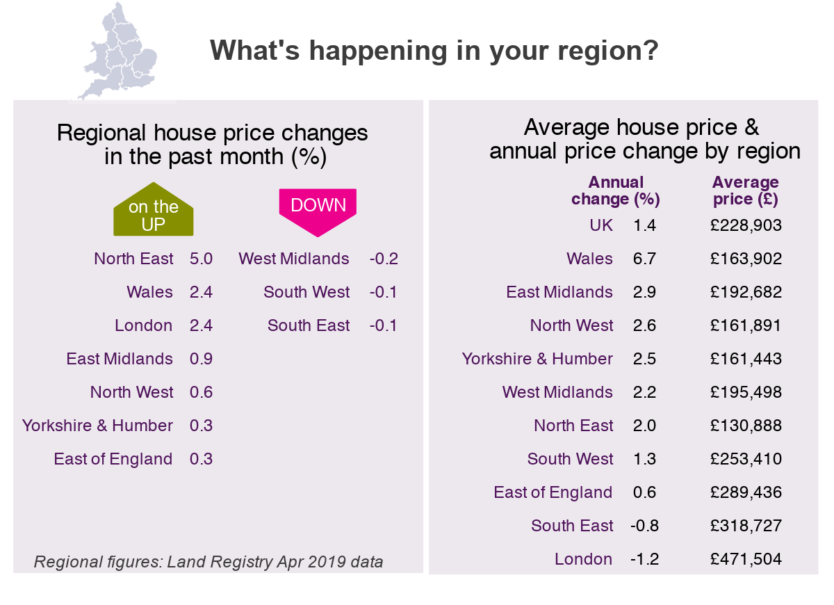 2019 May House Price Watch regional house prices