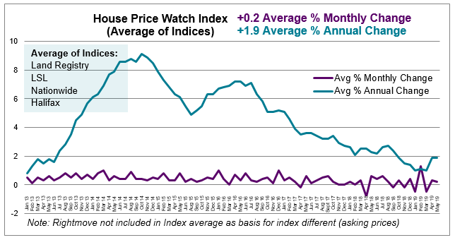 2019 May House Price Watch avg monthly and annual house prices