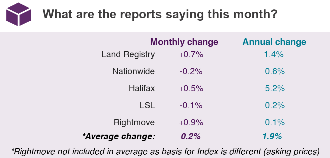 2019 May House Price Watch summary of indices