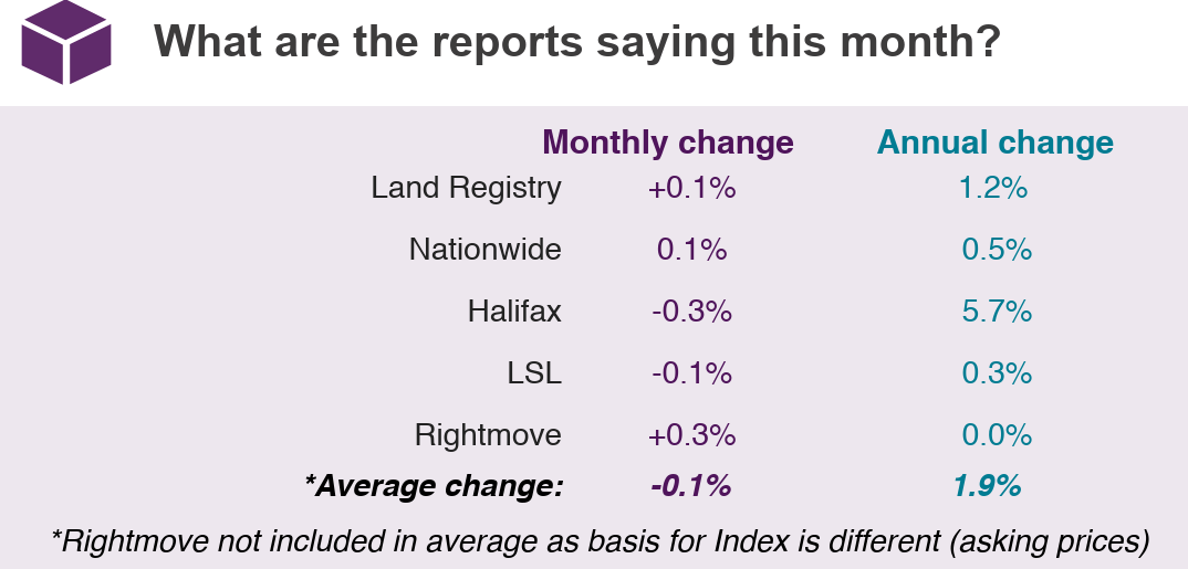 Jun 2019 House Price Watch Comparison of Indices