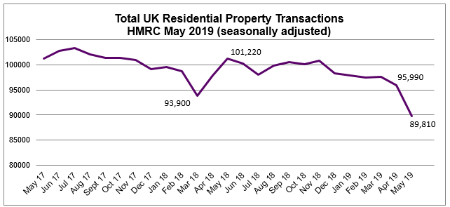 May 2019 Residential Property Transactions