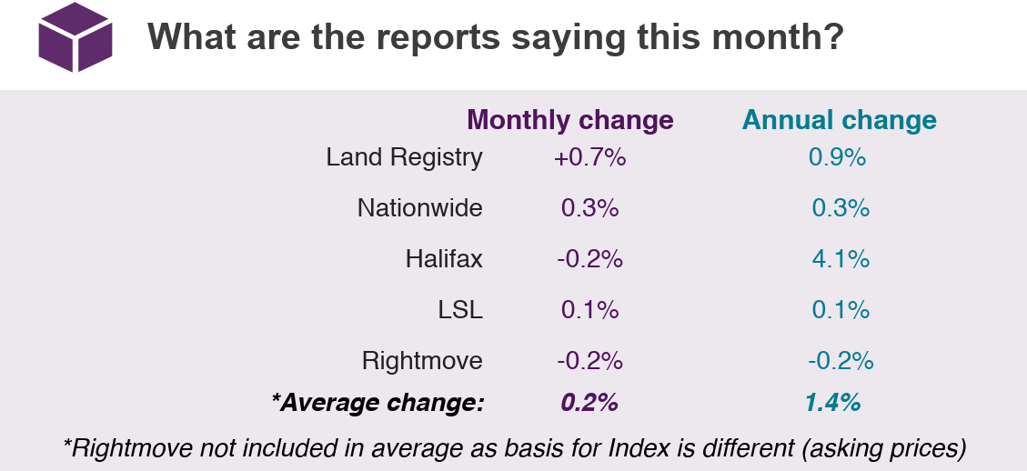Jul 2019 House Price Watch comparison of indices