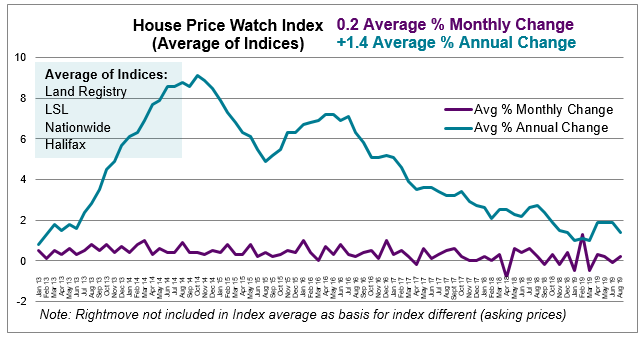 Jul 2019 House Price Watch average monthly and annual change in house prices