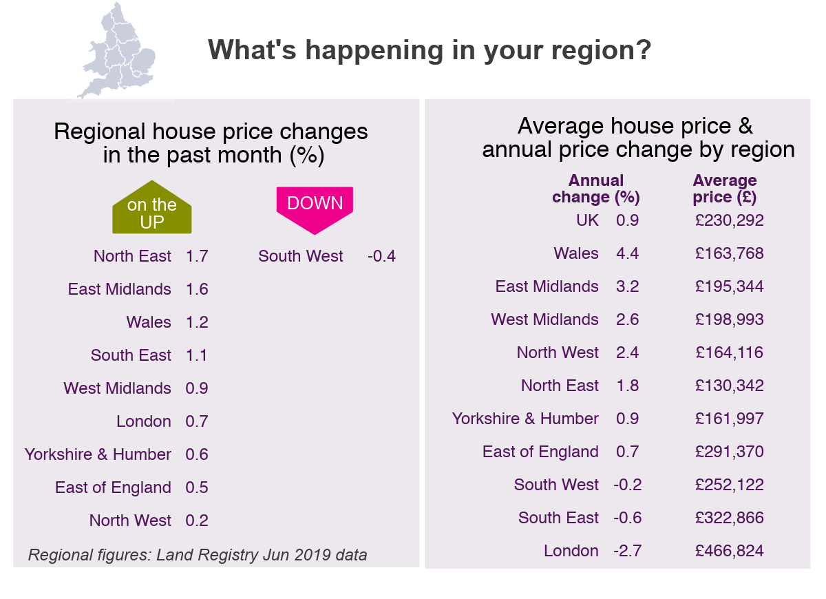 July 2019 House Price Watch regional house prices