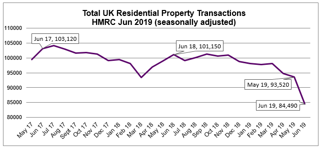 Jun 2019 Residential Property Transactions