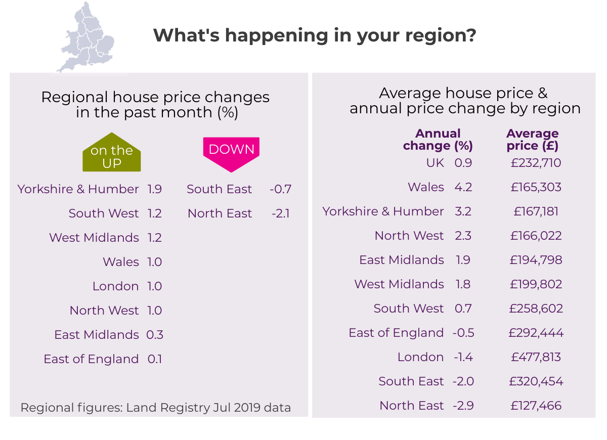 Aug 2019 House Price Watch regional house prices