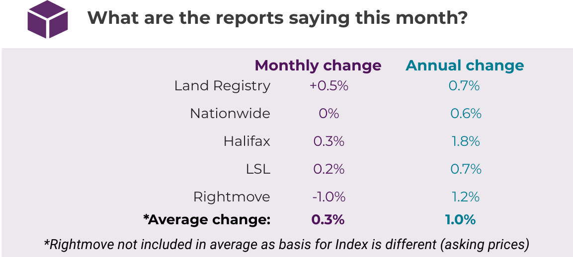 Aug 2019 House Price Watch Comparison of Indices