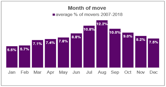 busiest month to move