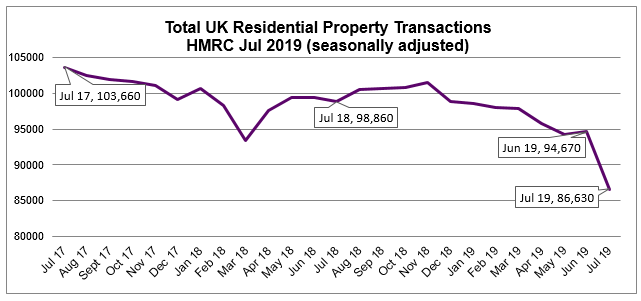 Aug 2019 House Price Watch July residential property transactions