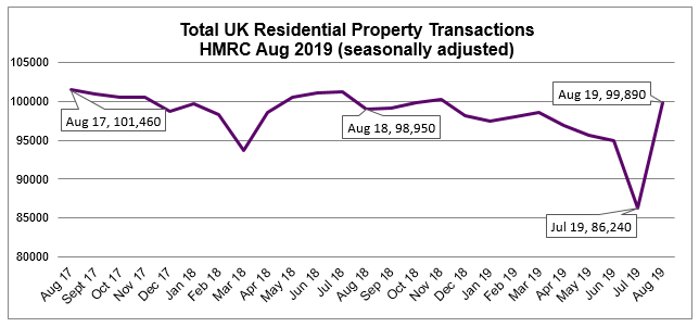 Aug 2019 HMRC residential property transactions