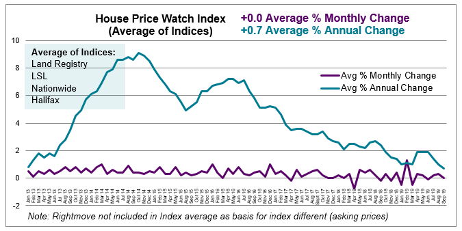 Sept 2019 House Price Watch avg monthly and annual change in house prices