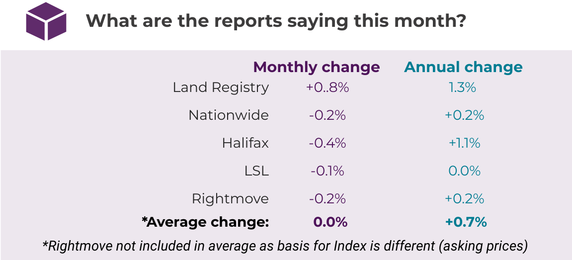 Sept 2019 House Price Watch comparison of indices