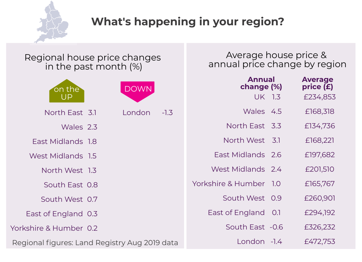 Sept 2019 House Price Watch regional house prices