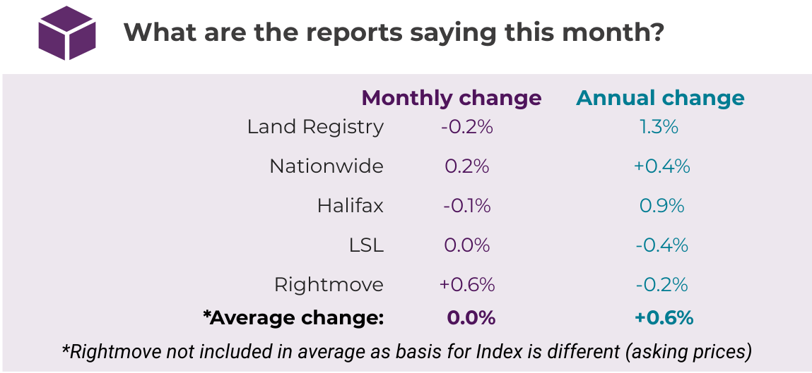 Oct 2019 House Price Watch comparison of indices