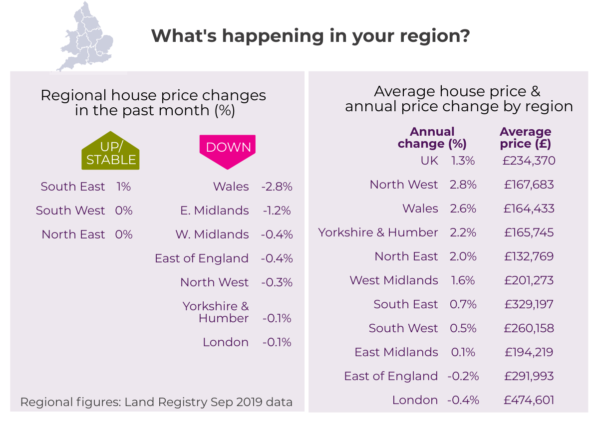 Oct 2019 House Price Watch regional house prices