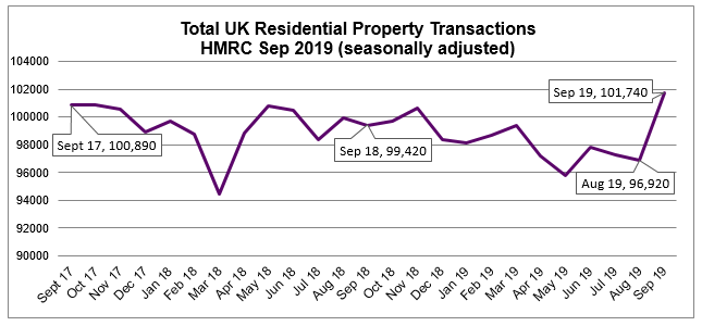 Oct 2019 House Price Watch UK residential transactions