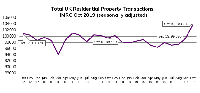 2019.10 October Residential Property transactions