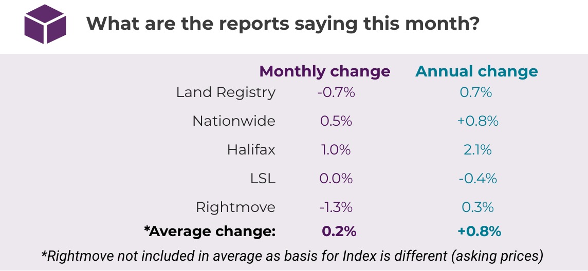 2019.11 Nov House Price Watch comparison of indices