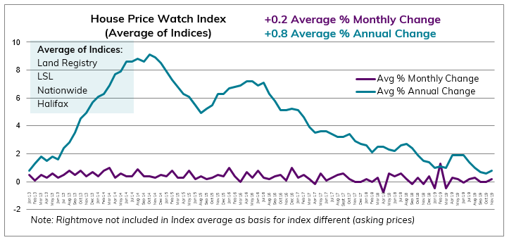 2019.11 Nov House Price Watch avg monthly and annual change in house prices