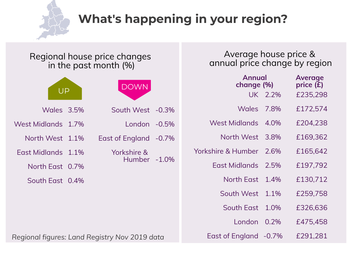 Dec 2019 House Price Watch regional house prices