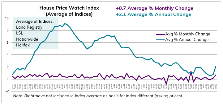 2019 Dec House Price Watch avg monthly and annual change in house prices