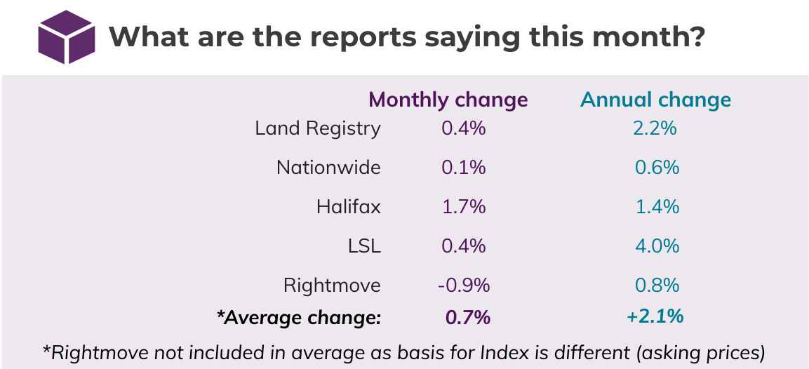 Dec 2019 House Price Watch comparison of indices